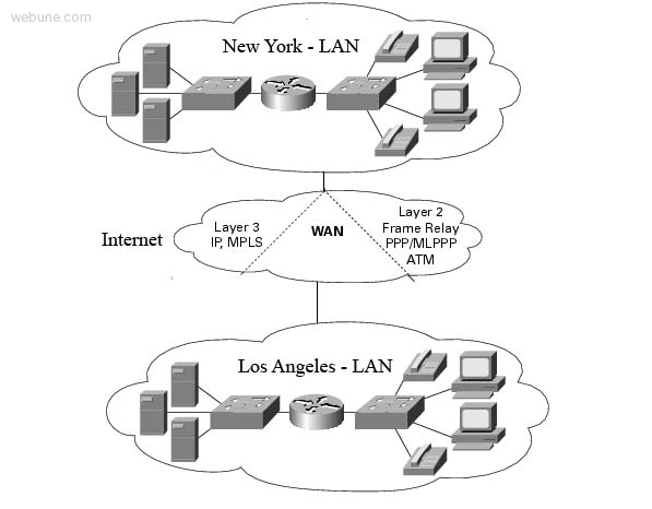 what is the difference between a lan and a wan